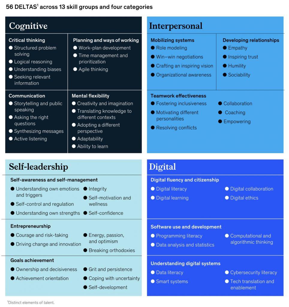 List of 56 foundational skills